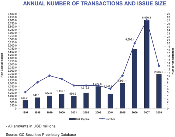 annual number of cat bond transactions and issue