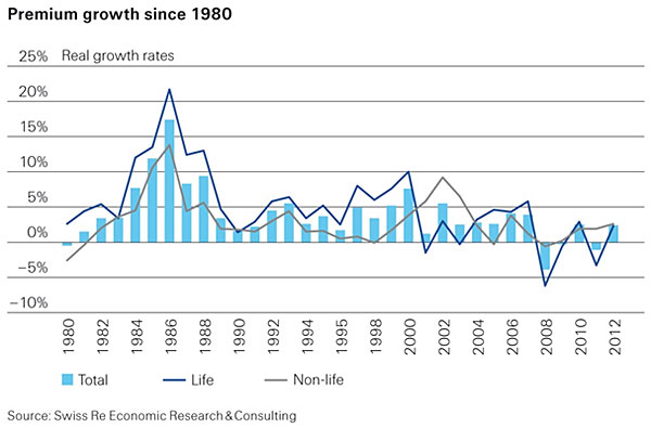 Insurance premium growth trends since 1980