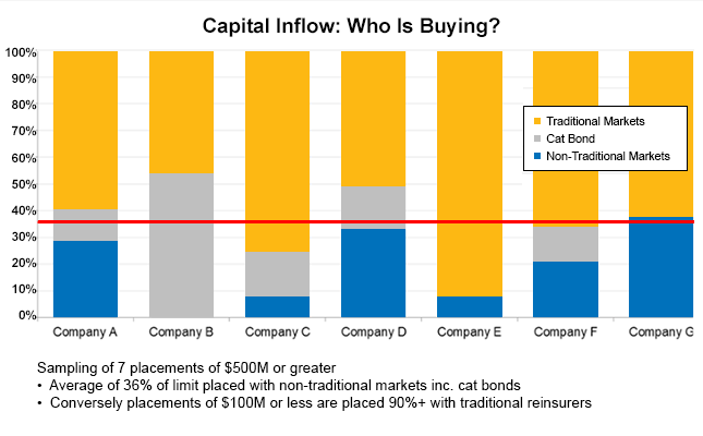 Types of reinsurance capital for $500m+ reinsurance buys