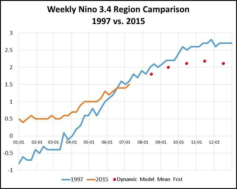 El Nino comparison with 1997 and forecast