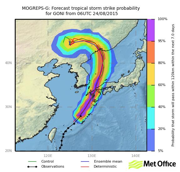 Typhoon Goni landfall strike probabilities