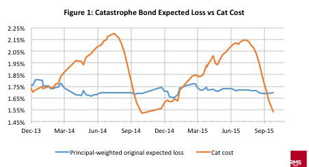 Catastrophe bond expected loss vs cat cost