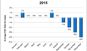 2015 commercial P&C rate changes by month
