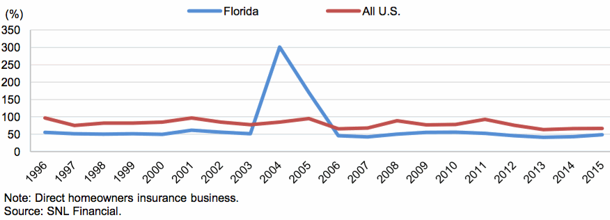 Florida Versus U.S. Homeowners Insurance Direct Combined Ratio History