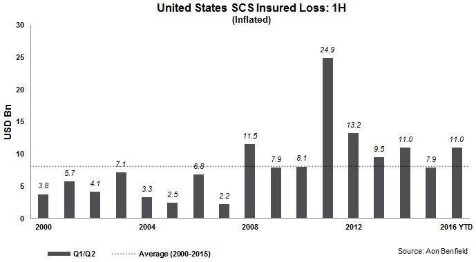 Severe convective storm insurance industry losses 1H 2016