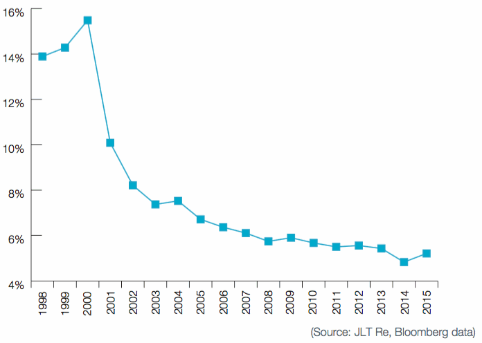 Simple Average Cession Rate of Top 20 Global P&C Carriers – 1998 to 2015