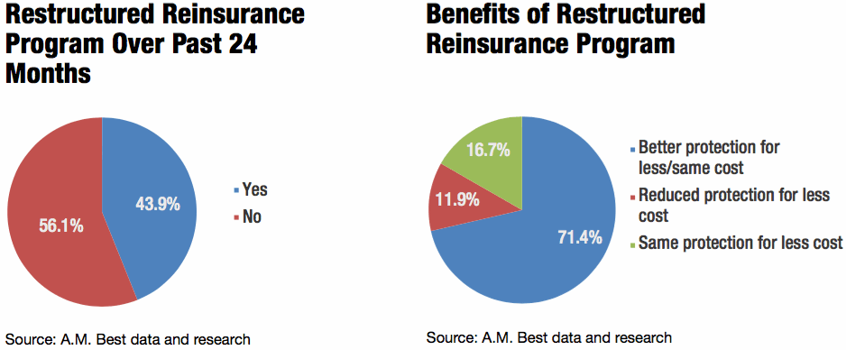 Restructured reinsurance programs becoming the norm