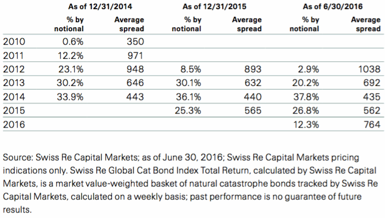 Composition of the Swiss Re Global Cat Bond Index, by issuance year