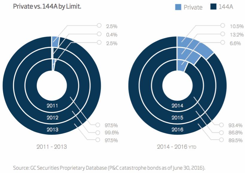 Private vs 144A catastrophe bonds by limit
