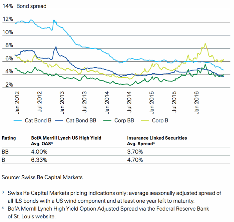 Comparative catastrophe bond and high yield corporate bond spreads (as of June 30, 2016)