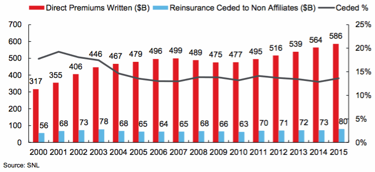 Historical US non-affiliated reinsurance cession ratios