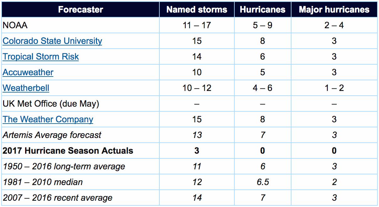 2017 hurricane season forecast