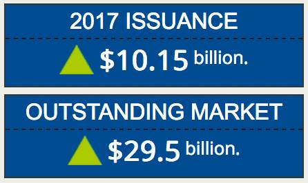 2017 catastrophe bond issuance hits $10 billion