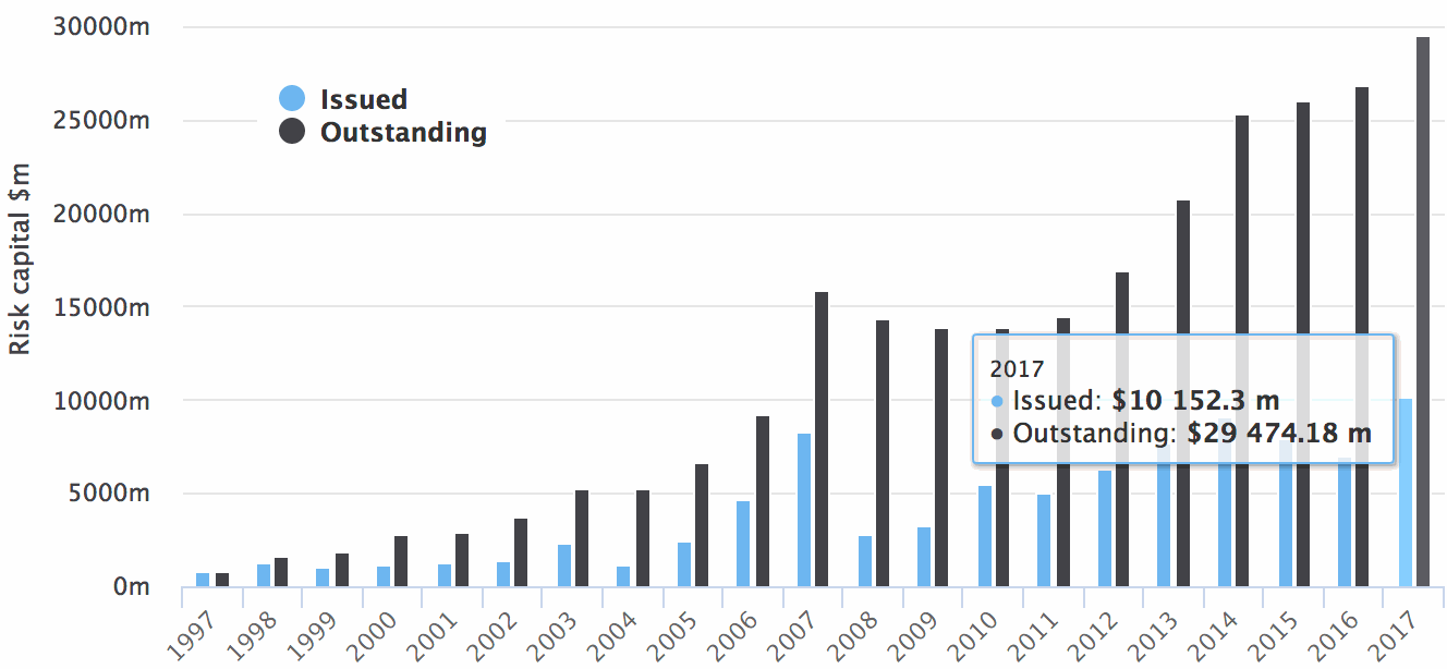 Catastrophe bonds issued and outstanding 2017