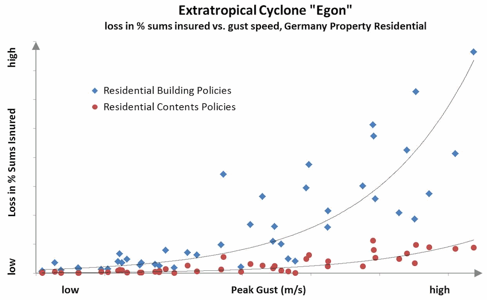 extratropical-cyclone-egon-loss