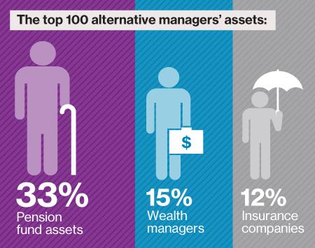 Pension fund alternative assets