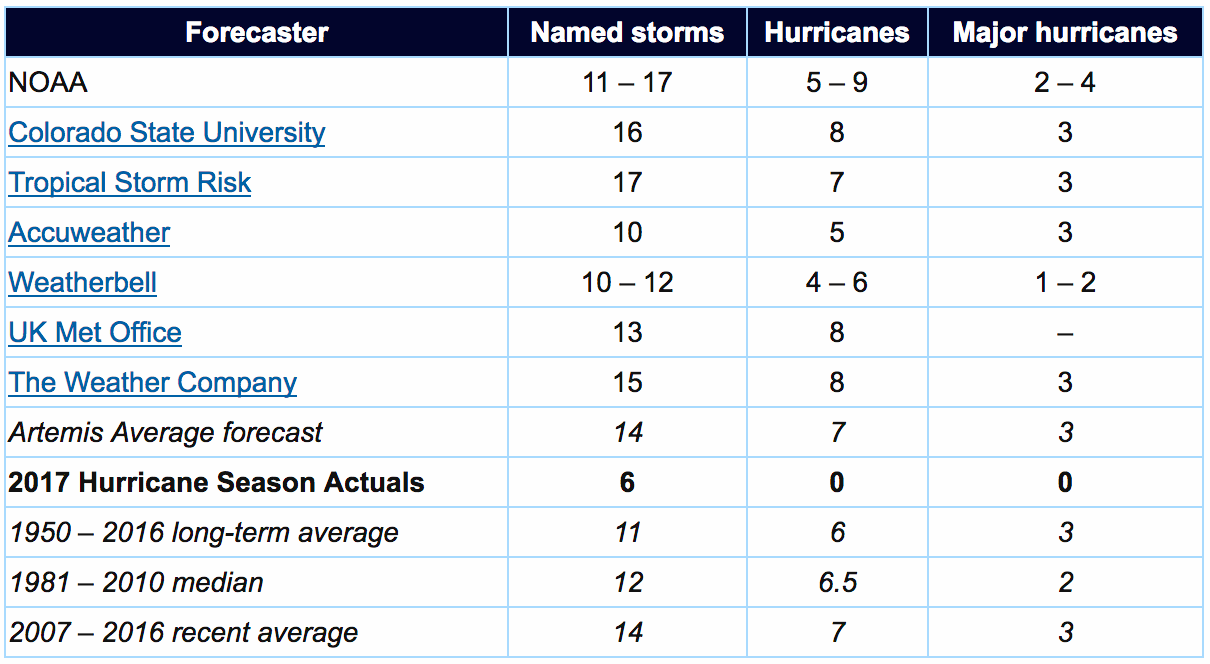 2017 hurricane forecasts
