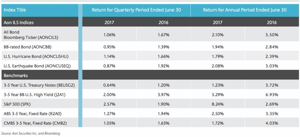 Aon ILS indices performance Q2 2017