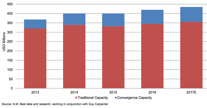 Growth of traditional and convergence reinsurance capacity