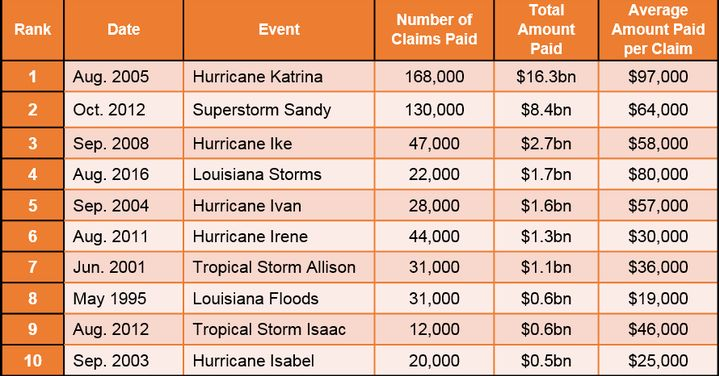 Ten Most Significant Flood Events to the National Flood Insurance Program – Ranked by Total Value of Claims Paid