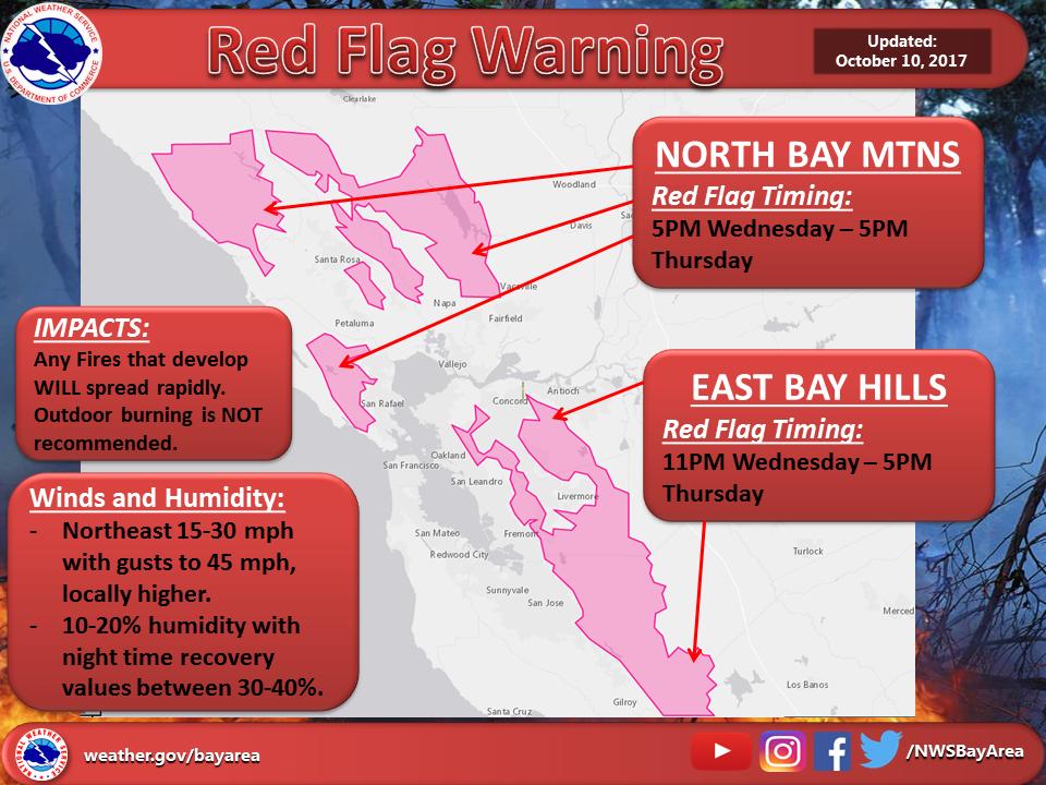 California wildfire risk
