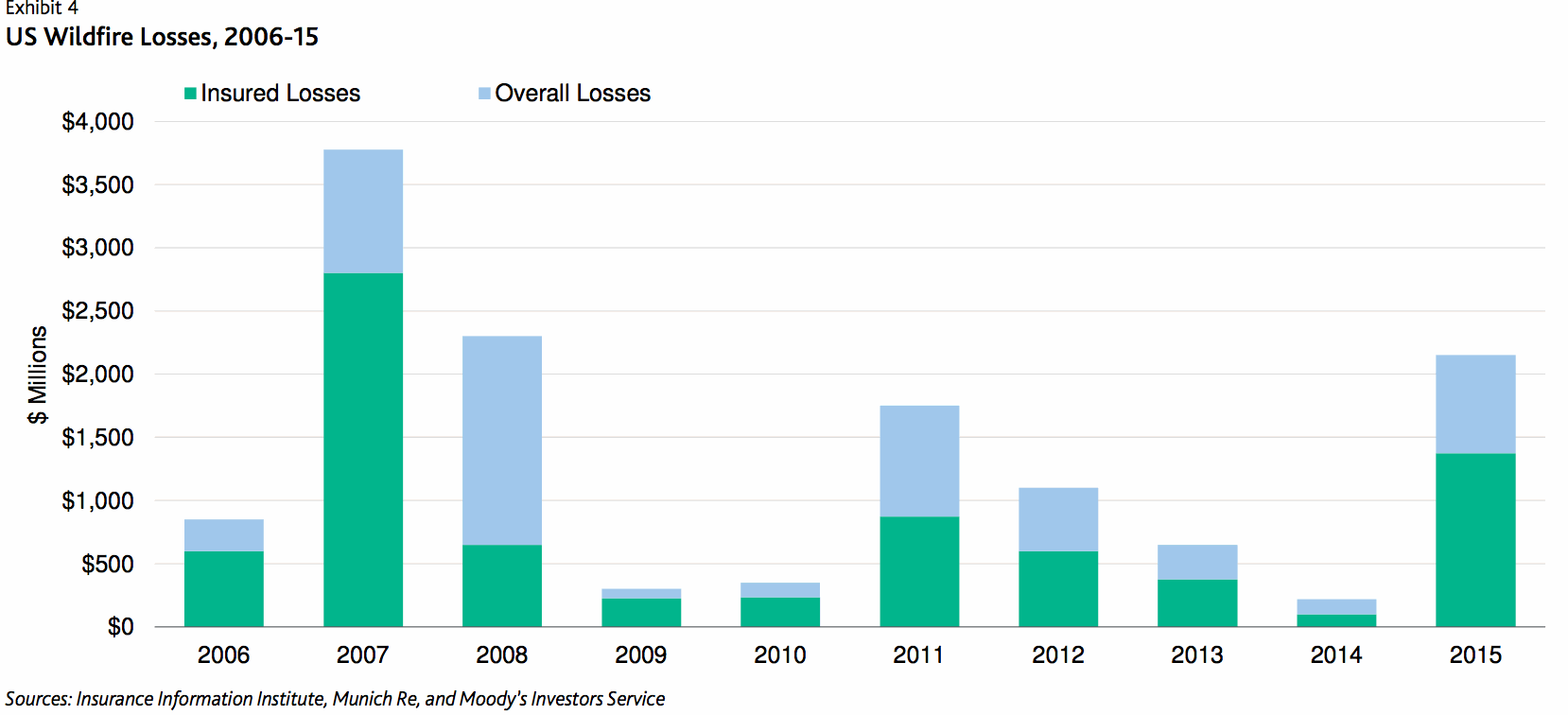 us-wildfire-insured-losses