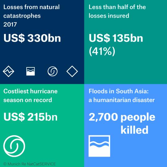 2017 catastrophe loss statistics
