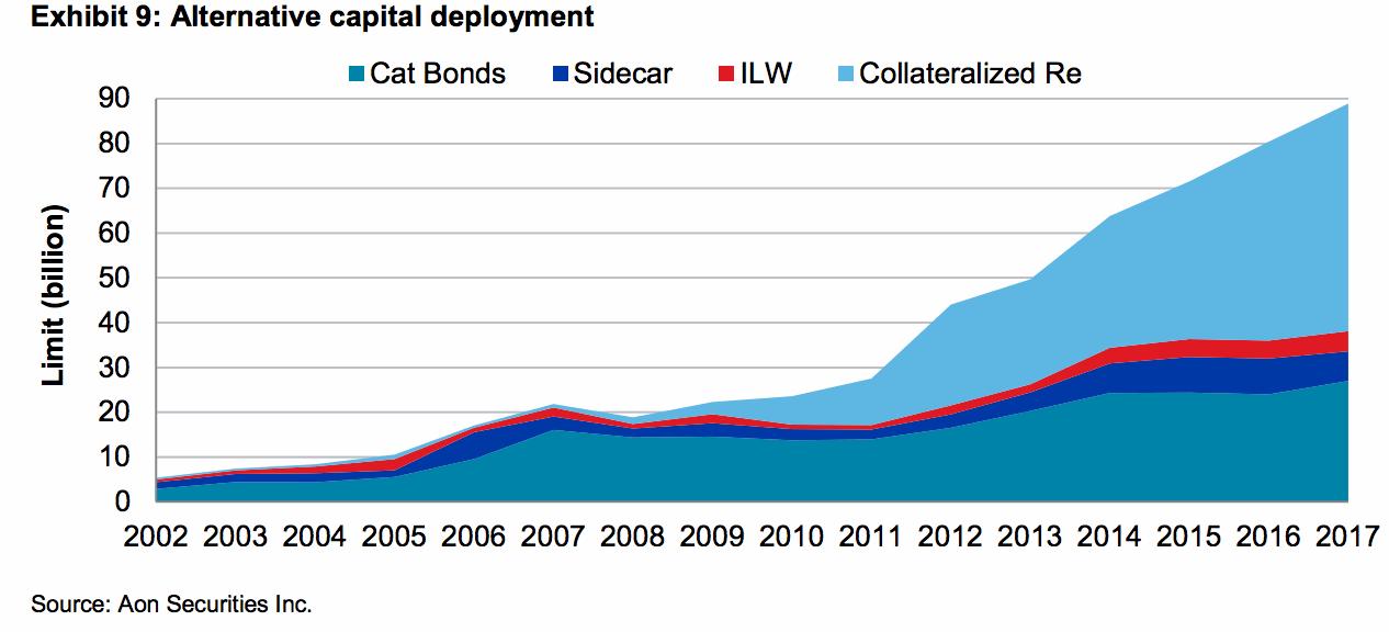 Alternative capital growth