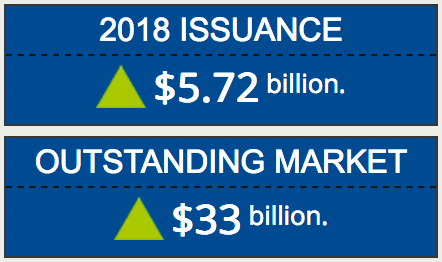 Catastrophe bond issuance and outstanding to April 30th 2018