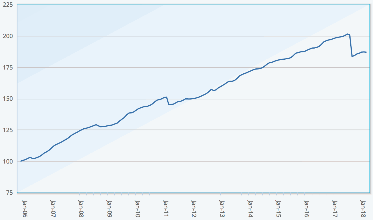 ILS fund market index