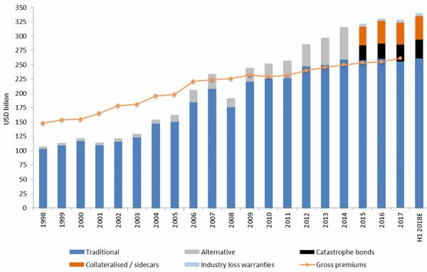 Reinsurance sector capital 2018