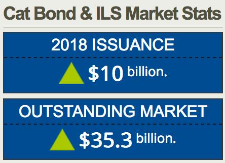 Cat bond market reaches $10 billion issuance in 2018