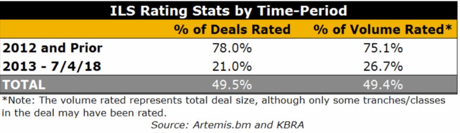 Rated cat bond and ILS statistics