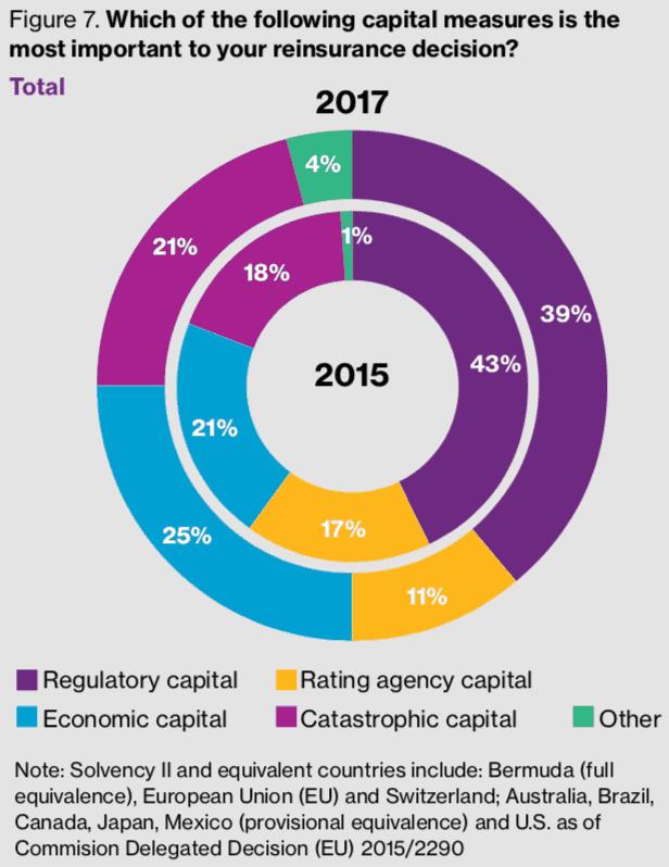 reinsurance-buying-capital-drivers