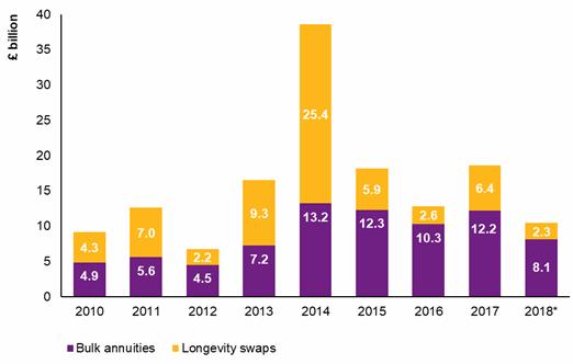 pension-de-risking-longevity-swap-activity-2018