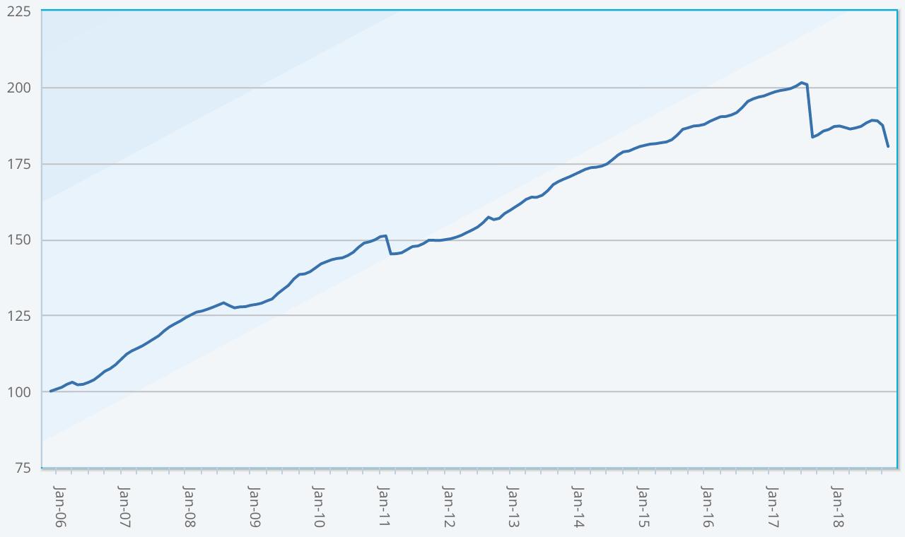 ILS fund performance return index