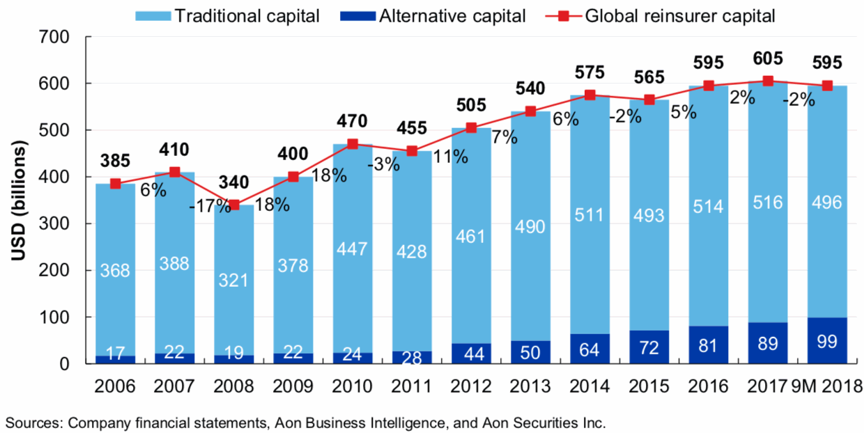 Reinsurance capital growth by year