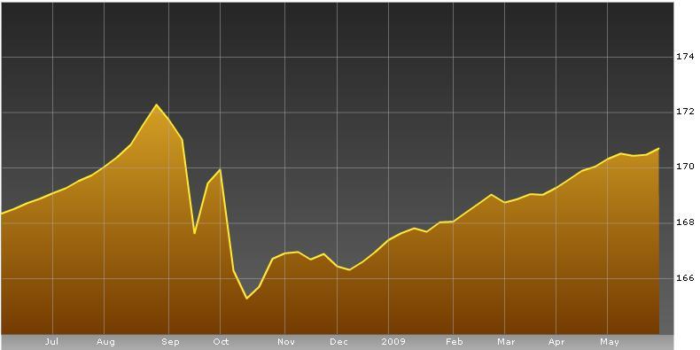 swiss re cat bond total return index