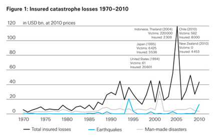 Insured catastrophe losses 1970-2010