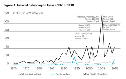 Insured catastrophe losses 1970-2010