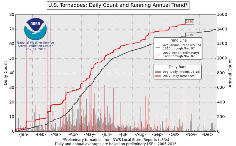 U.S. Tornadoes: 2011 vs average annual trend