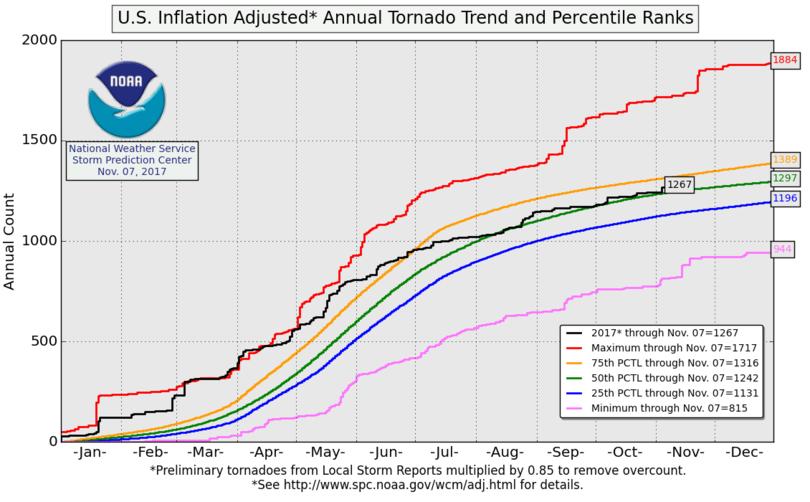U.S. tornado season inflation adjusted tornado trend and percentil ranks