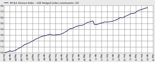 Eurekahedge ILS Advisers Index – Tracking the average performance of 34 ILS funds