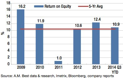 U.S. & Bermuda – Reinsurance Return on Equity