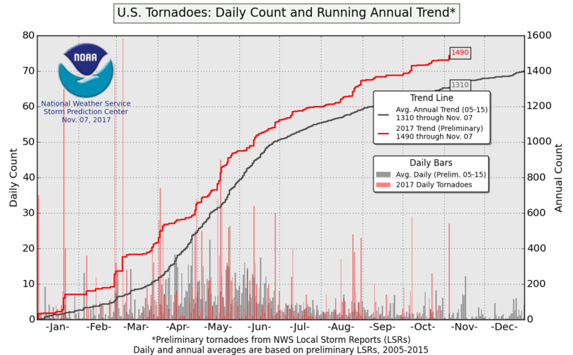 Daily U.S. tornado count and annual running trend, versus average