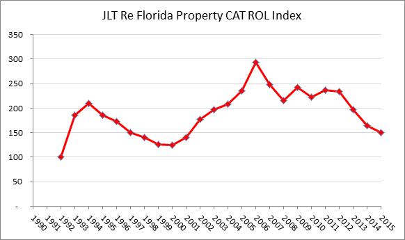 JLT Re Florida Property Catastrophe Reinsurance Rate-on-line Index