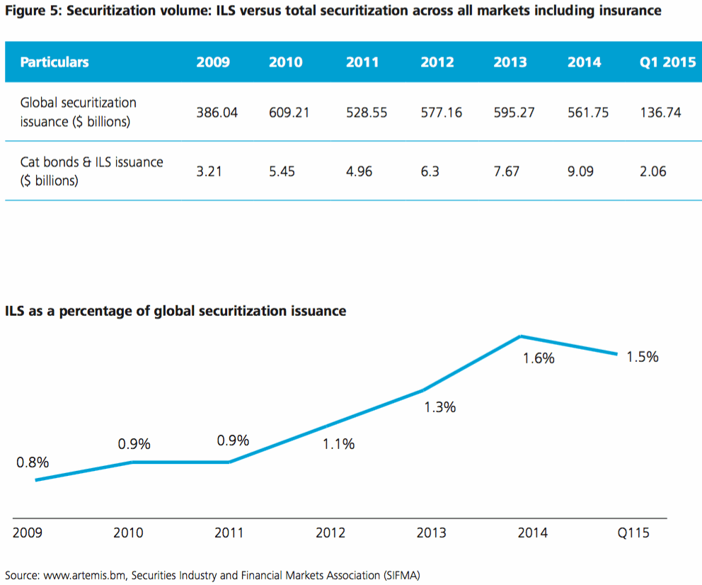 ILS volumes versus global securitization and as a percentage of the securities market
