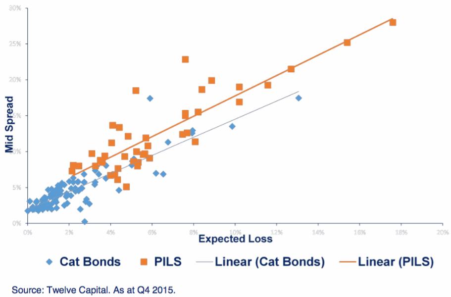 Comparison of private ILS versus catastrophe bond yields