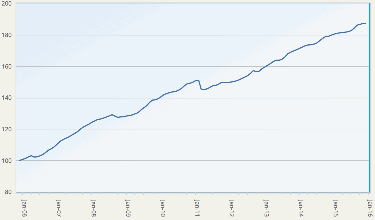 Eurekahedge ILS Advisers Index, showing average return of ILS and cat bond fund market - Click the image for more data on ILS fund performance