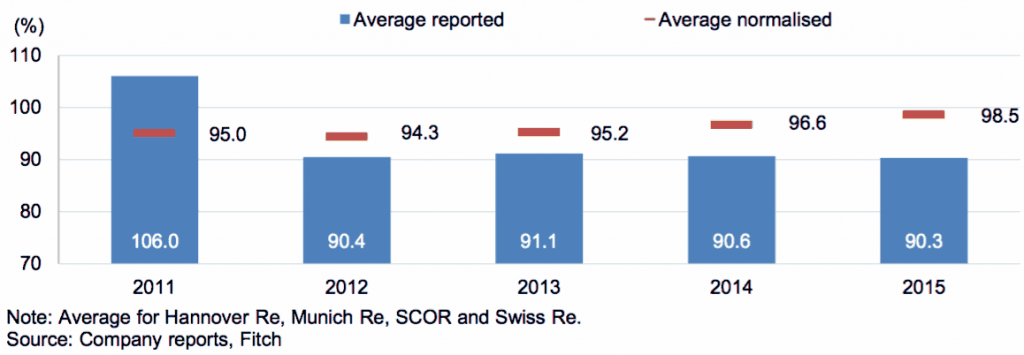 Reported vs normalised reinsurance combined ratios for big four European reinsurers